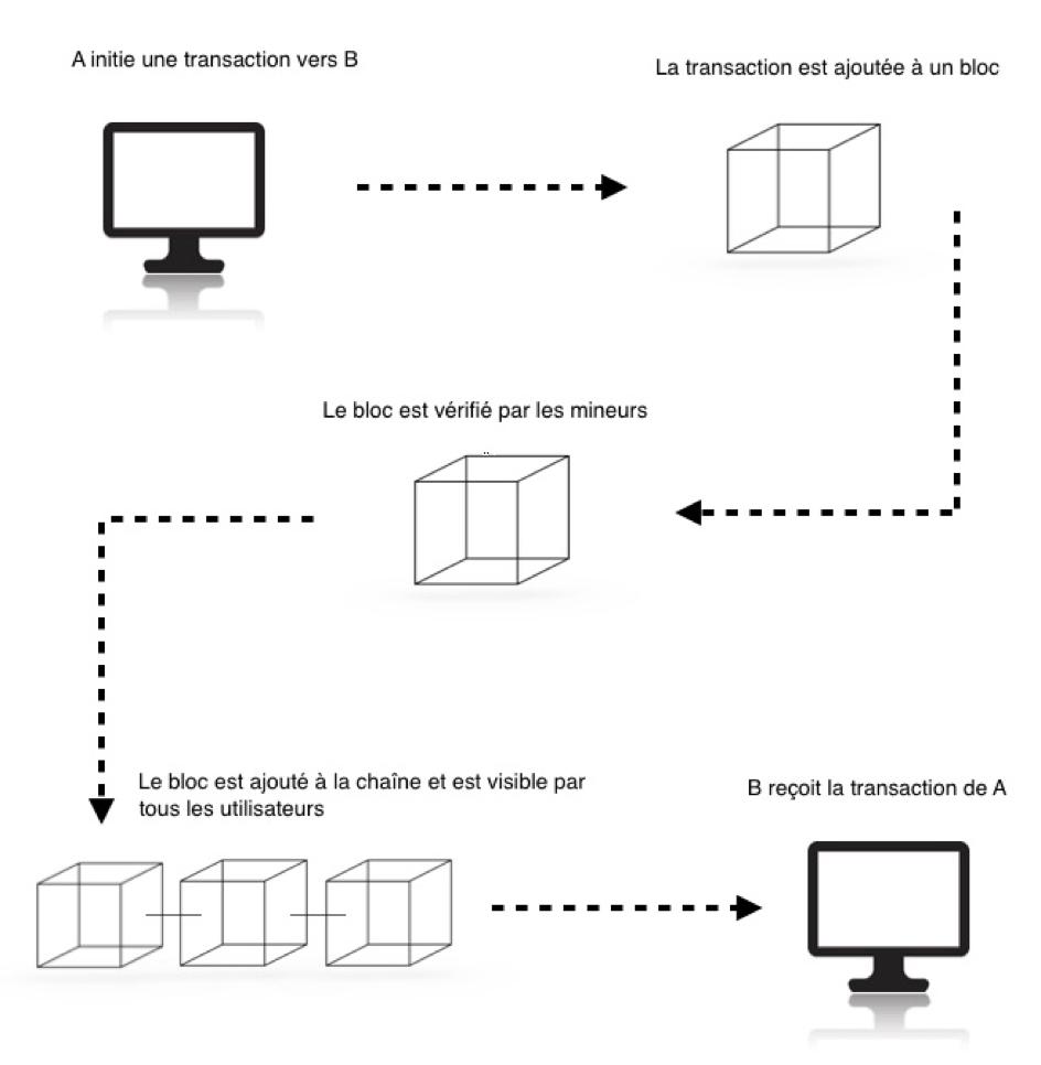 blockchain-schéma.png